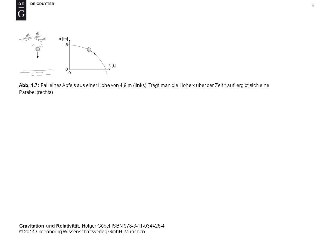 Abb. 1. 7: Fall eines Apfels aus einer Höhe von 4,9 m (links)