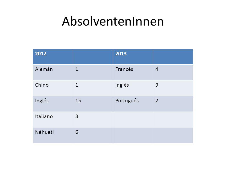 AbsolventenInnen 2012 2013 Alemán 1 Francés 4 Chino Inglés 9 15