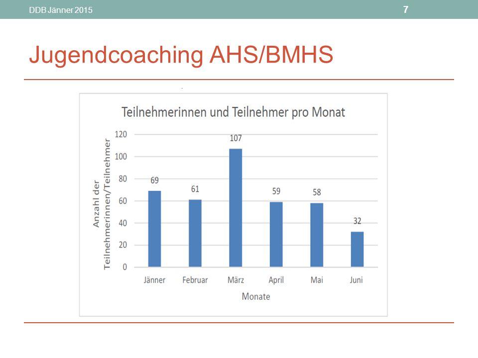 Jugendcoaching AHS/BMHS