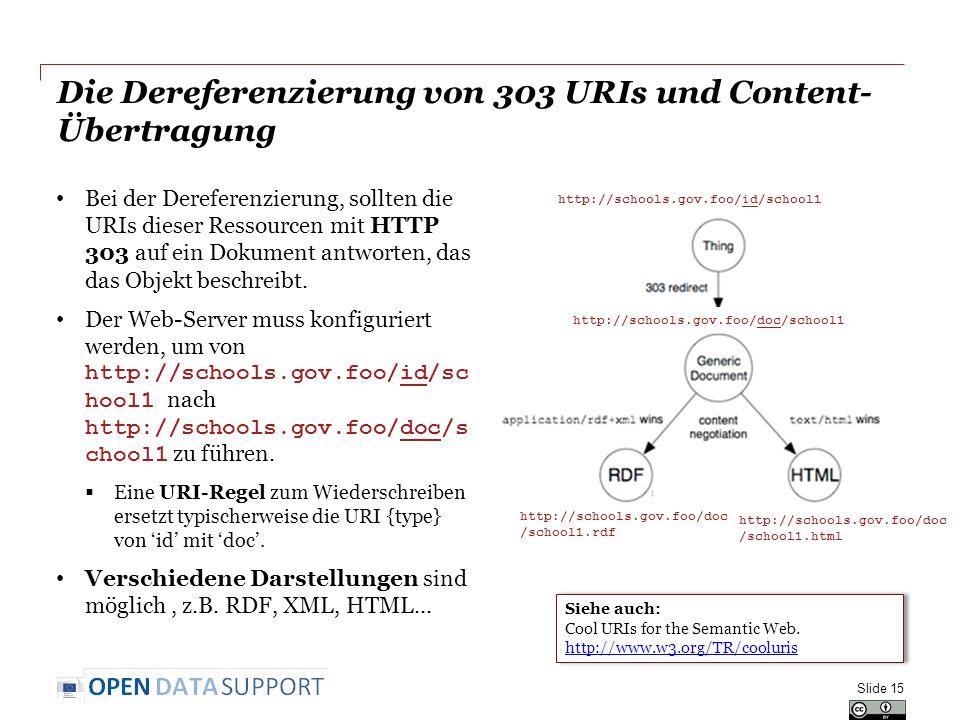 Die Dereferenzierung von 303 URIs und Content-Übertragung