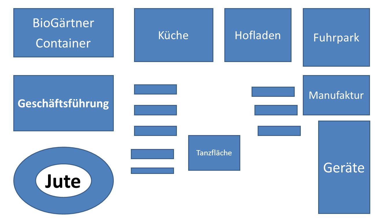 Jute Geräte BioGärtner Container Küche Hofladen Fuhrpark