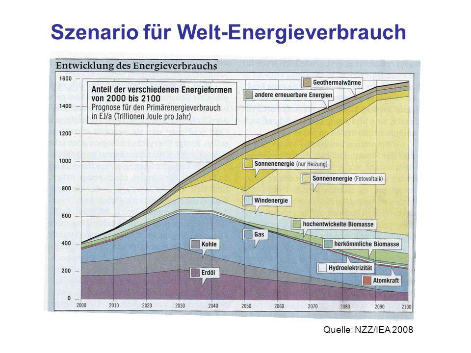 Szenario für Welt-Energieverbrauch