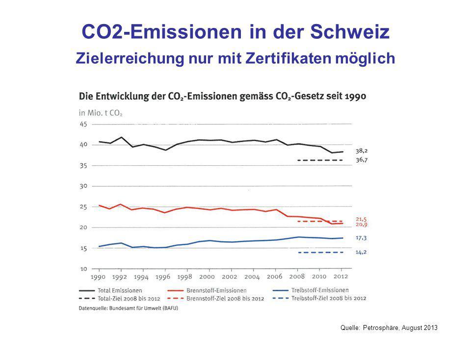 CO2-Emissionen in der Schweiz Zielerreichung nur mit Zertifikaten möglich