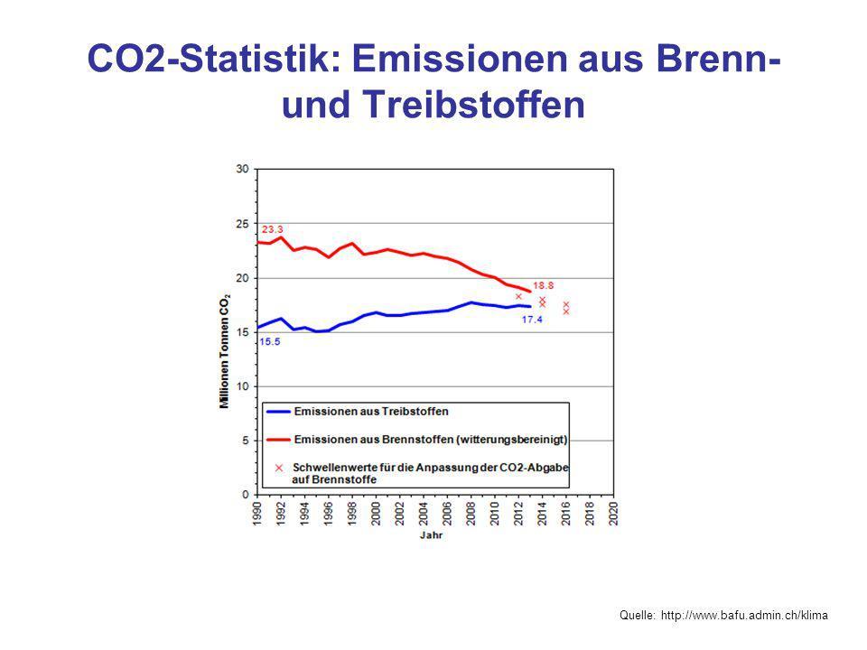 CO2-Statistik: Emissionen aus Brenn- und Treibstoffen