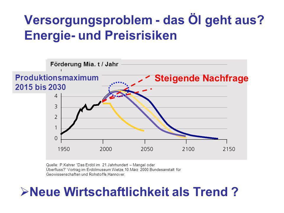 Versorgungsproblem - das Öl geht aus Energie- und Preisrisiken