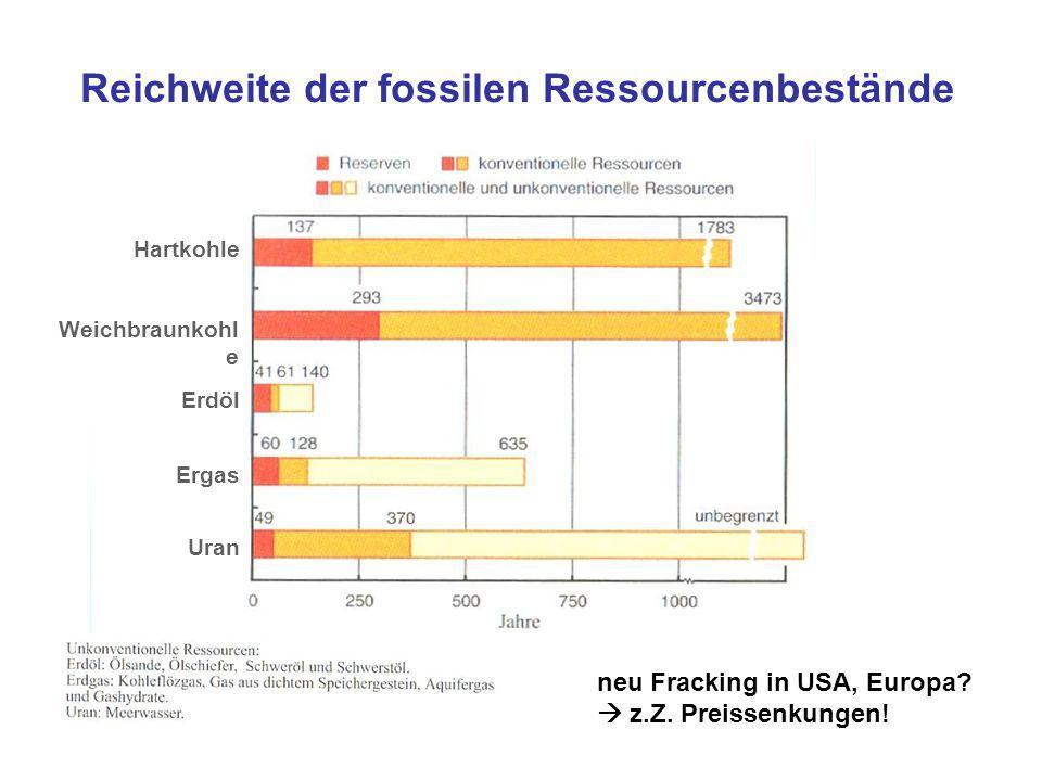 Reichweite der fossilen Ressourcenbestände