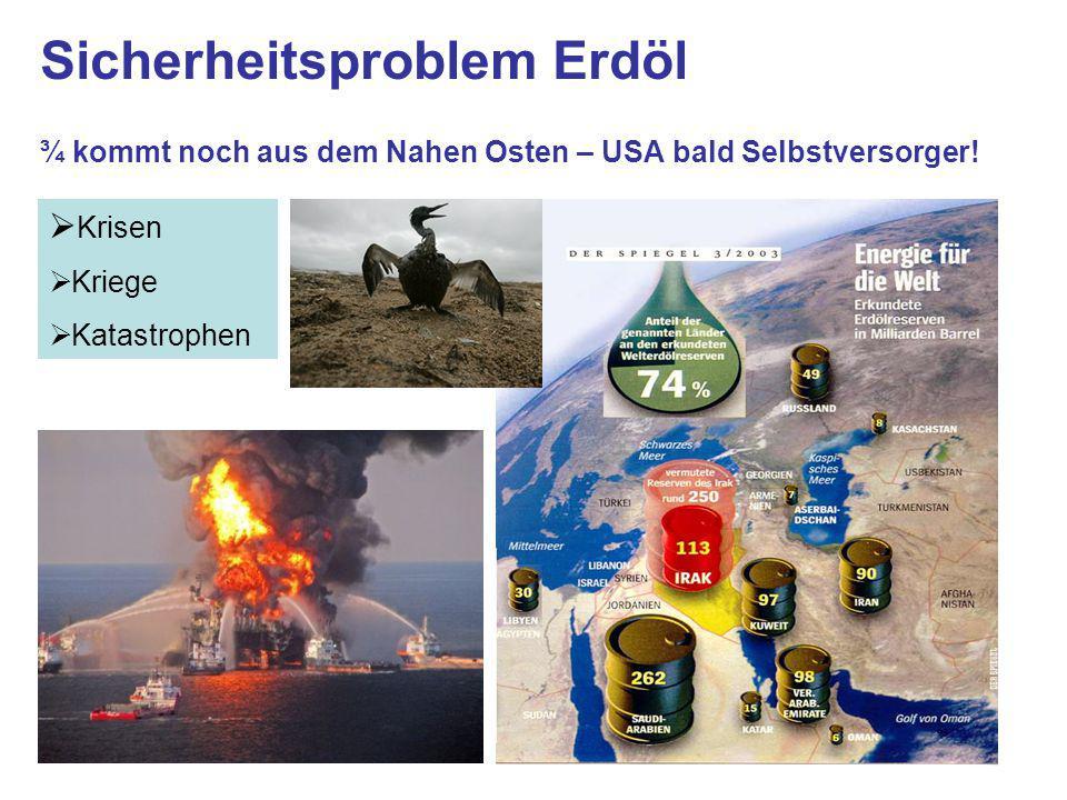 Sicherheitsproblem Erdöl ¾ kommt noch aus dem Nahen Osten – USA bald Selbstversorger!