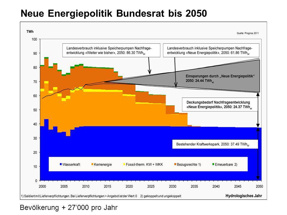 Neue Energiepolitik Bundesrat bis 2050