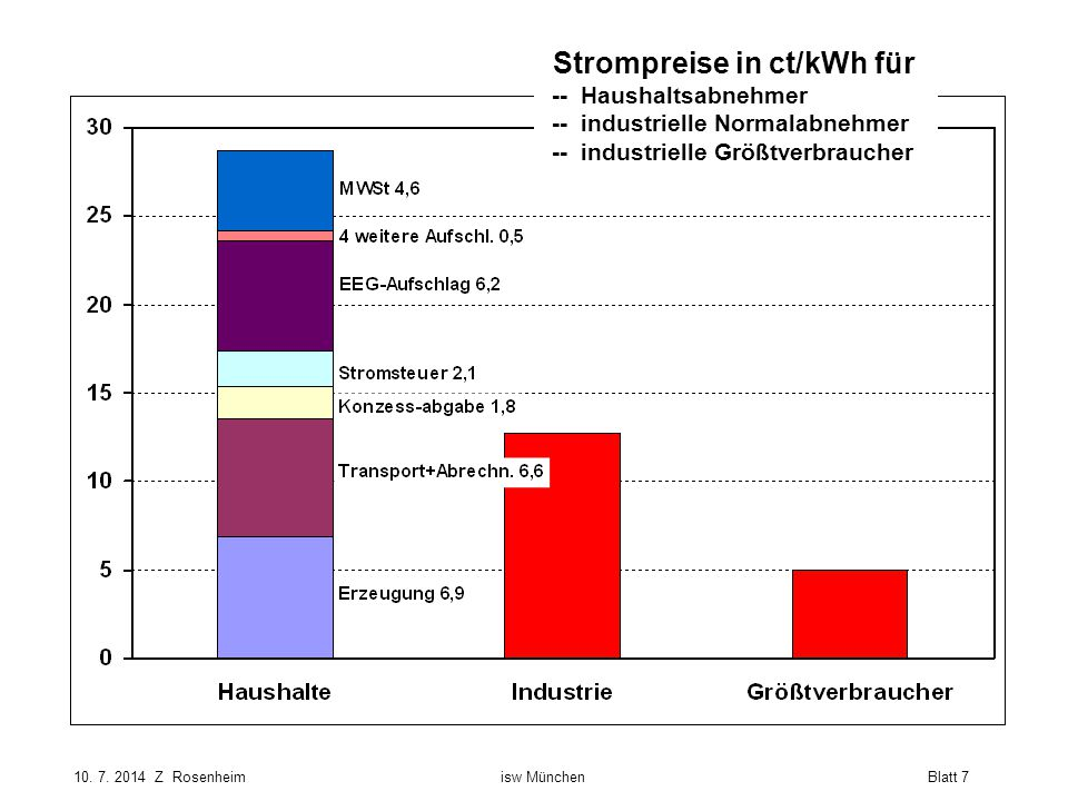 Strompreise in ct/kWh für