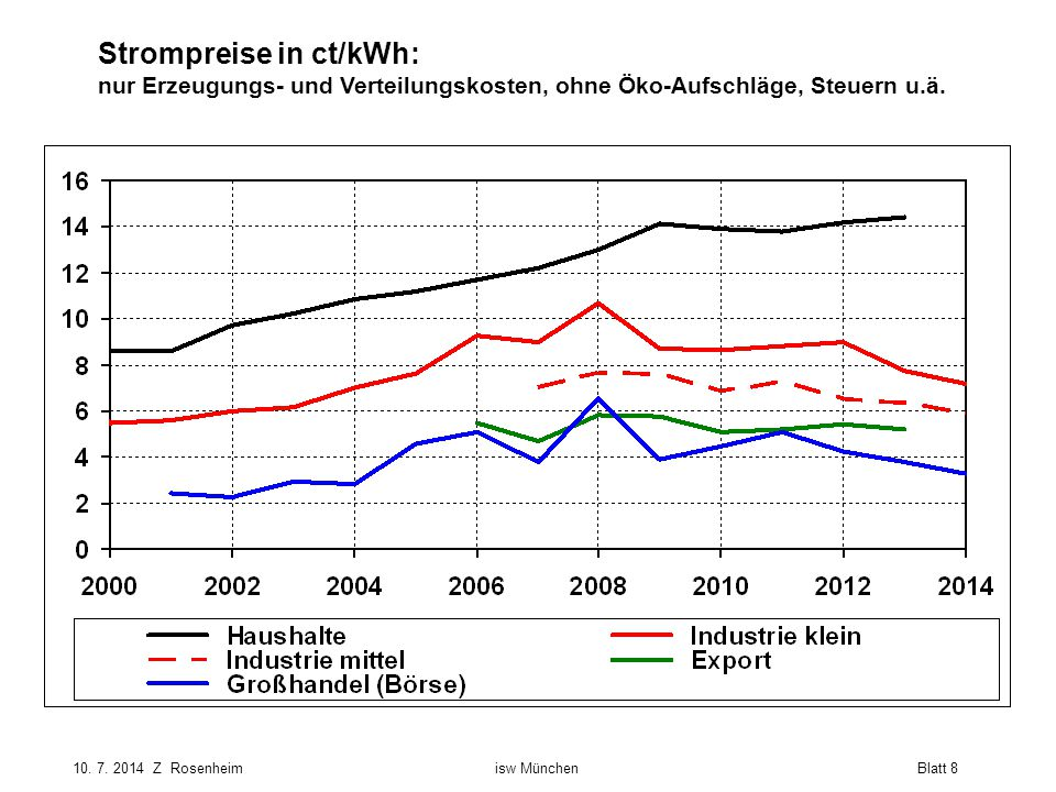 Strompreise in ct/kWh: