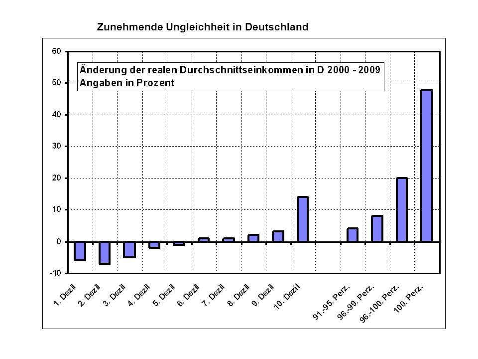 Zunehmende Ungleichheit in Deutschland