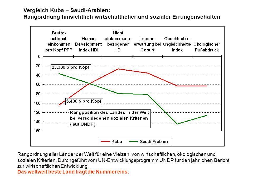 Vergleich Kuba – Saudi-Arabien: