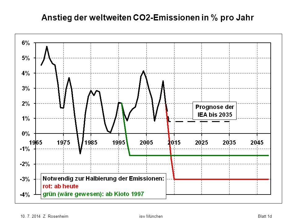Anstieg der weltweiten CO2-Emissionen in % pro Jahr
