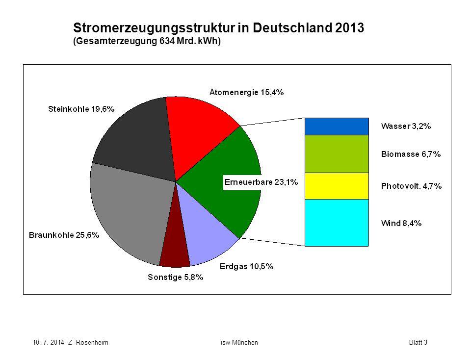 Stromerzeugungsstruktur in Deutschland 2013 (Gesamterzeugung 634 Mrd