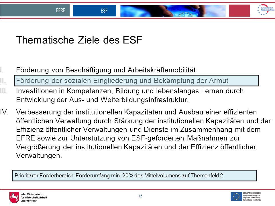 Thematische Ziele des ESF