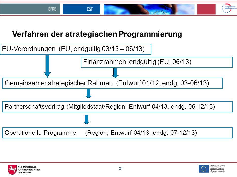 Verfahren der strategischen Programmierung