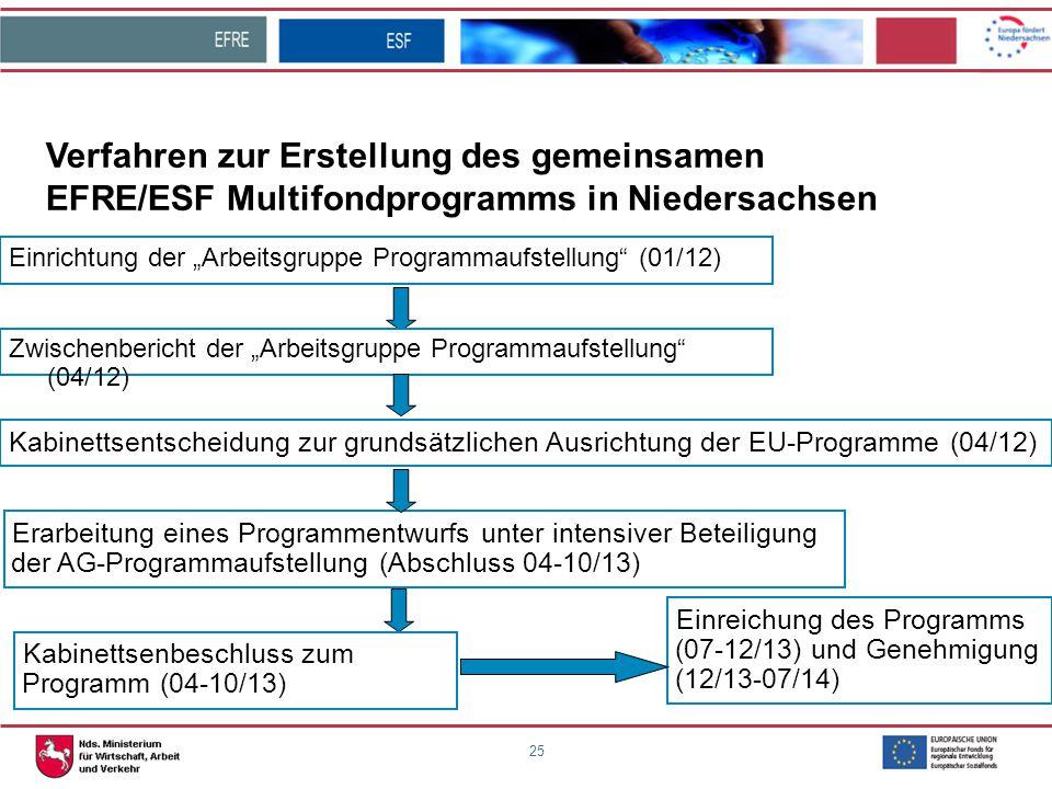 Verfahren zur Erstellung des gemeinsamen EFRE/ESF Multifondprogramms in Niedersachsen