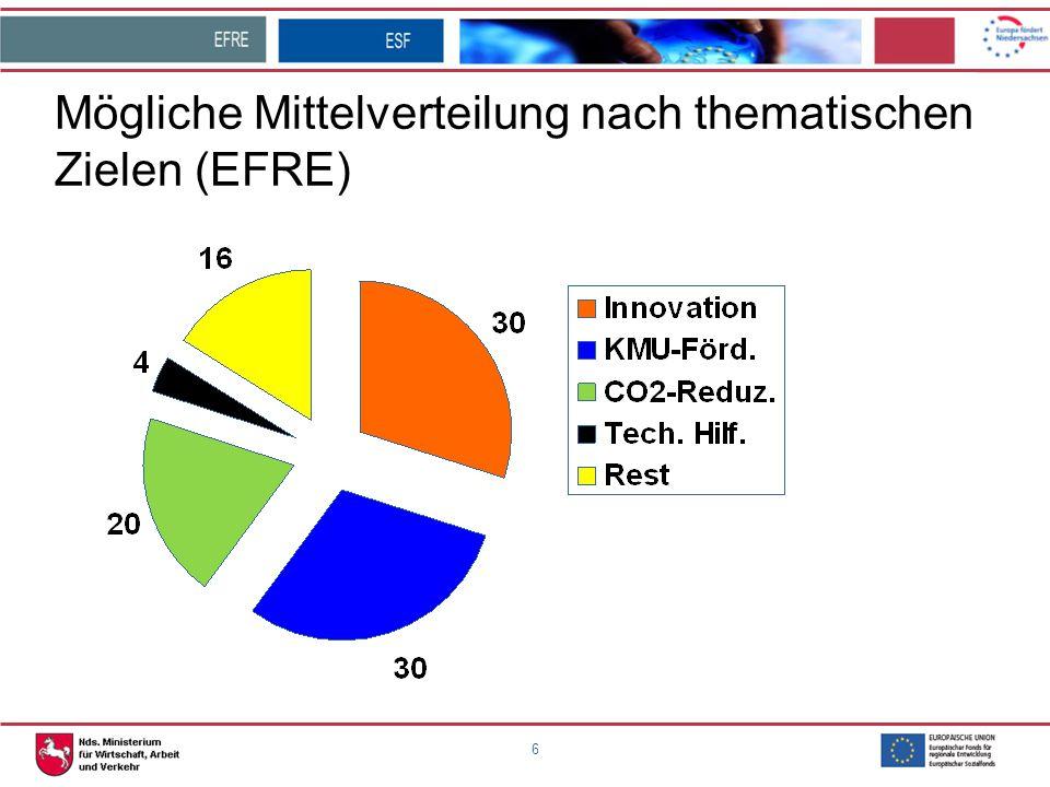 Mögliche Mittelverteilung nach thematischen Zielen (EFRE)