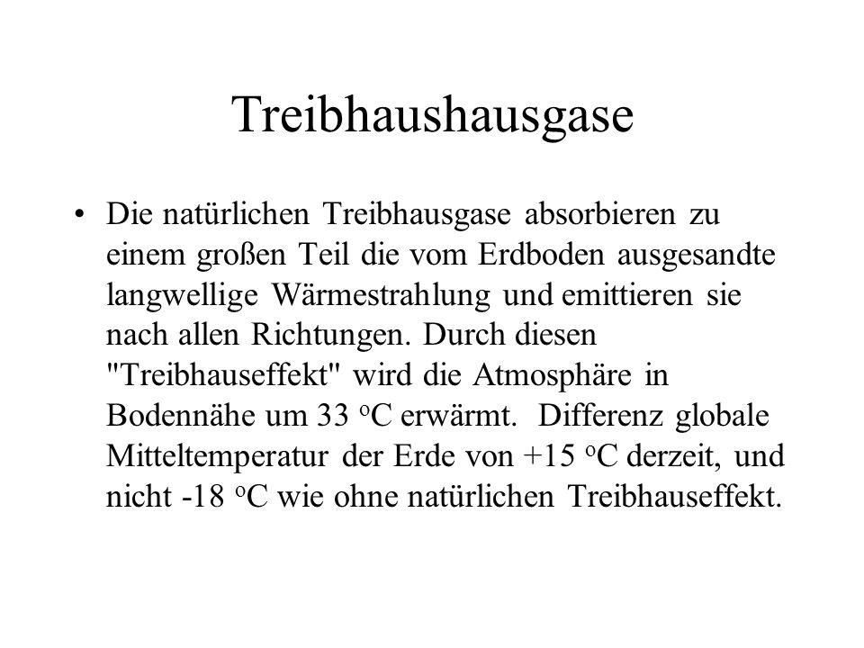 Treibhaushausgase