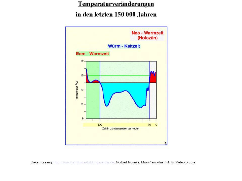Temperaturveränderungen 150 000Jahre