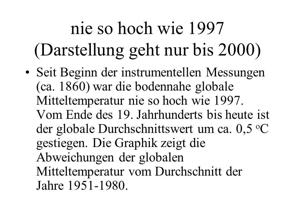 nie so hoch wie 1997 (Darstellung geht nur bis 2000)