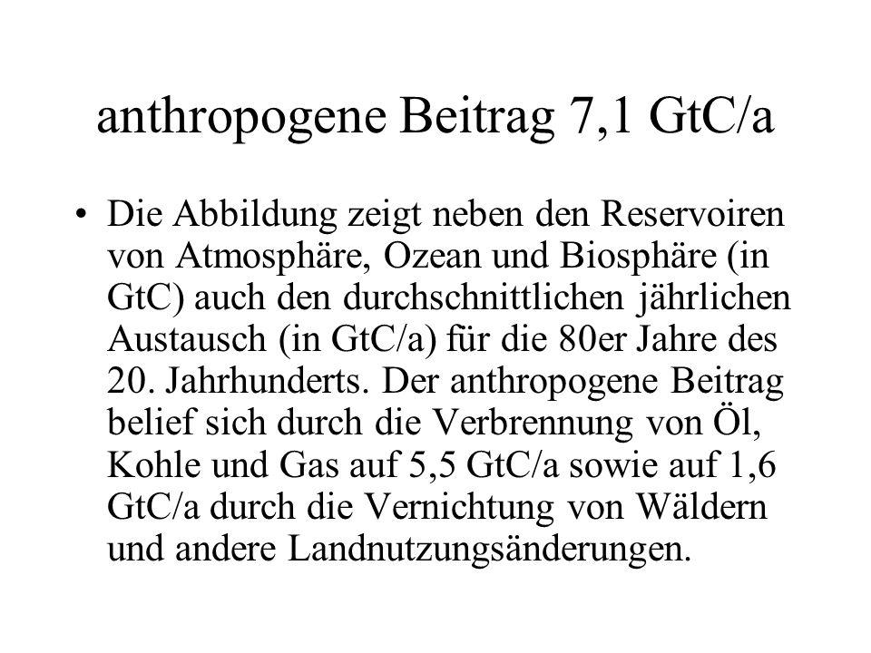anthropogene Beitrag 7,1 GtC/a