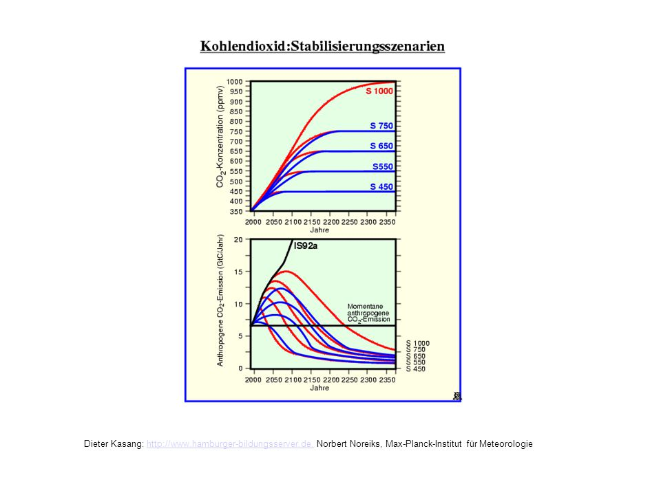 Kohlendioxid: Stabilisierungsszenarien