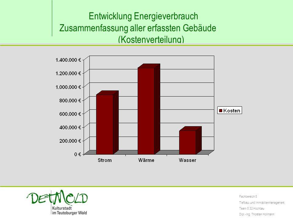 Entwicklung Energieverbrauch Zusammenfassung aller erfassten Gebäude