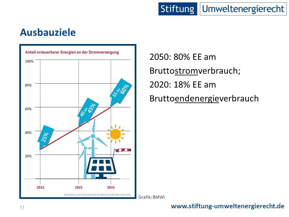 Ausbauziele 2050: 80% EE am Bruttostromverbrauch; 2020: 18% EE am