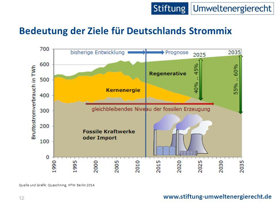Bedeutung der Ziele für Deutschlands Strommix