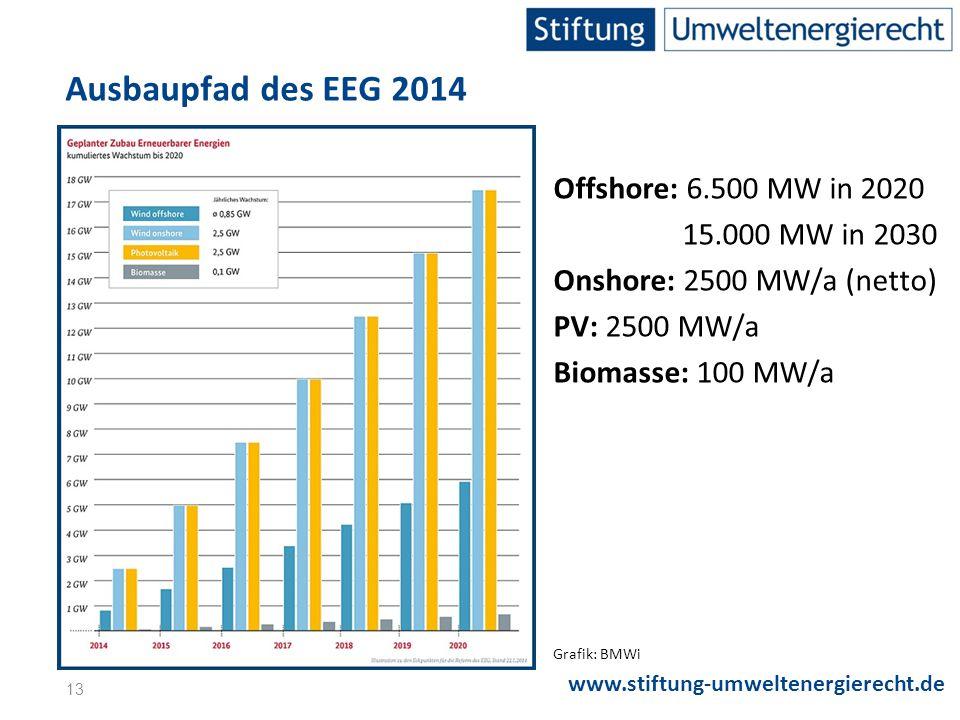 Ausbaupfad des EEG 2014 Offshore: 6.500 MW in 2020 15.000 MW in 2030