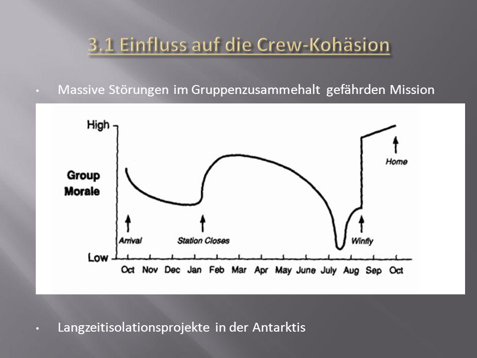 3.1 Einfluss auf die Crew-Kohäsion