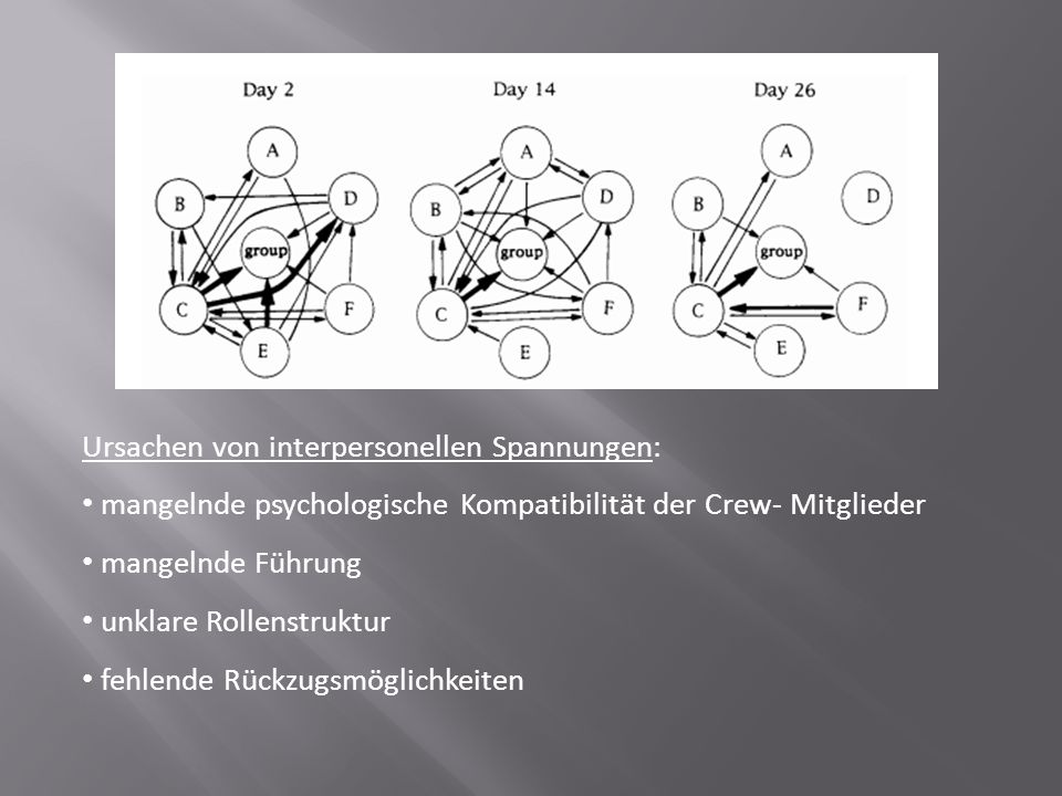Ursachen von interpersonellen Spannungen:
