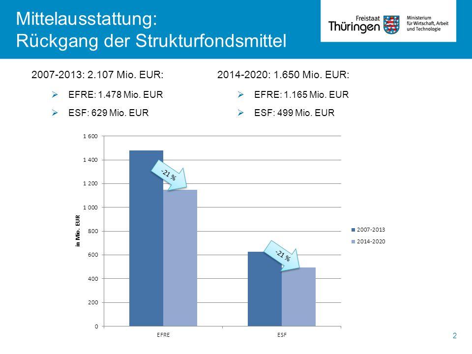 Rückgang der Strukturfondsmittel