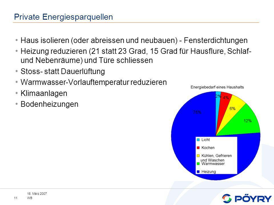 Private Energiesparquellen