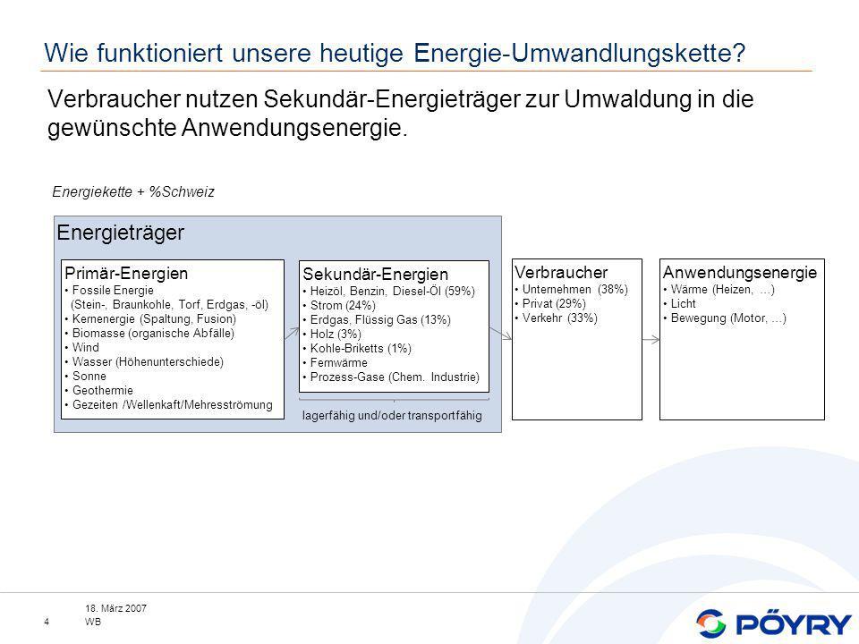 Wie funktioniert unsere heutige Energie-Umwandlungskette
