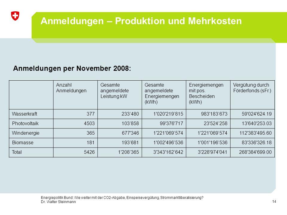 Anmeldungen – Produktion und Mehrkosten
