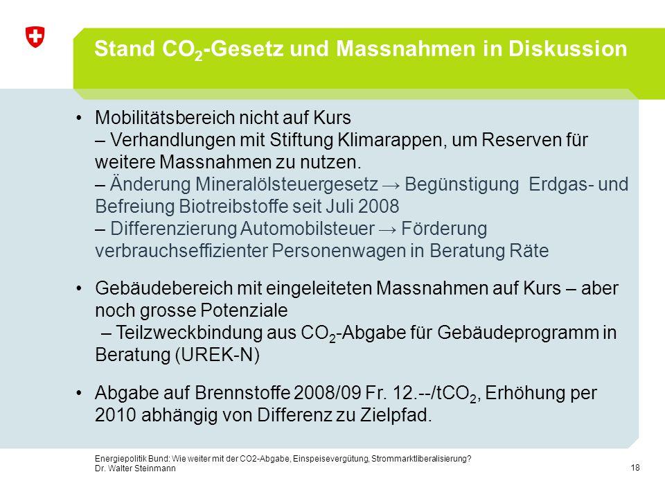 Stand CO2-Gesetz und Massnahmen in Diskussion