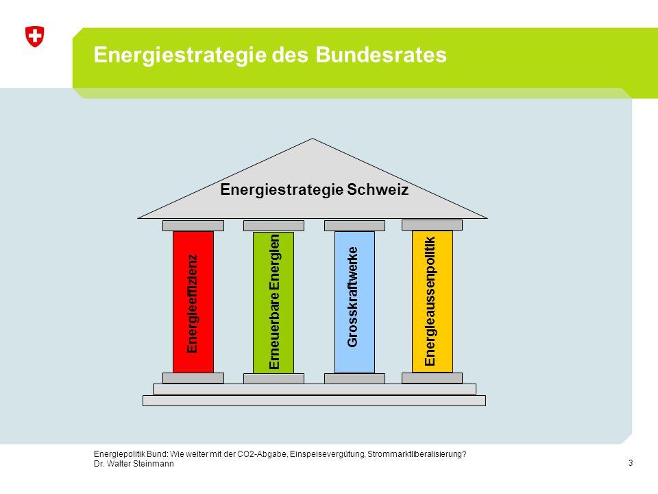 Energiestrategie des Bundesrates