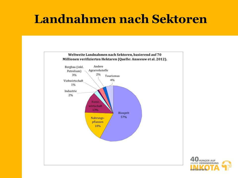 Landnahmen nach Sektoren
