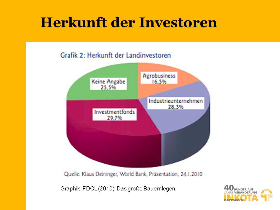 Herkunft der Investoren