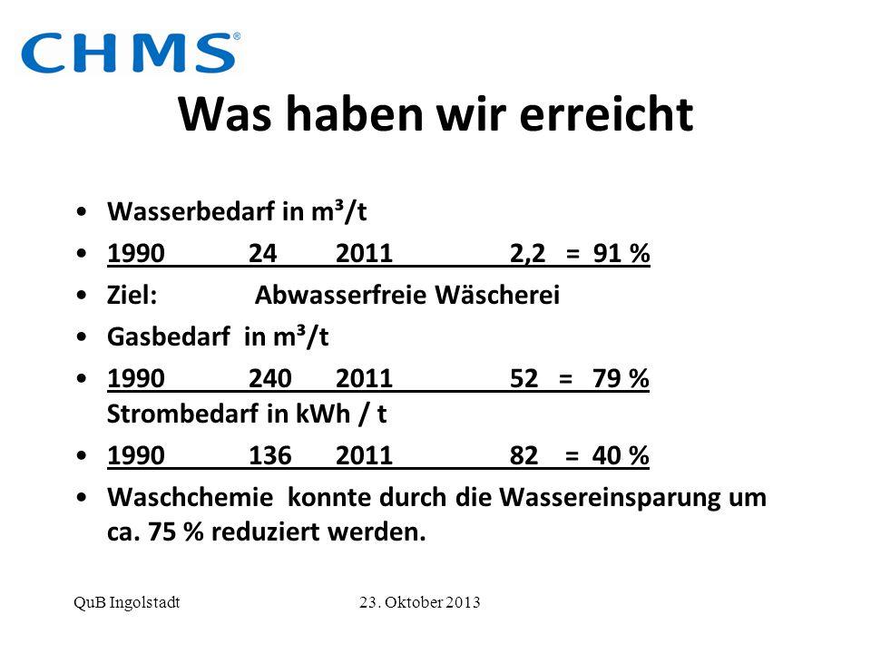 Was haben wir erreicht Wasserbedarf in m³/t 1990 24 2011 2,2 = 91 %