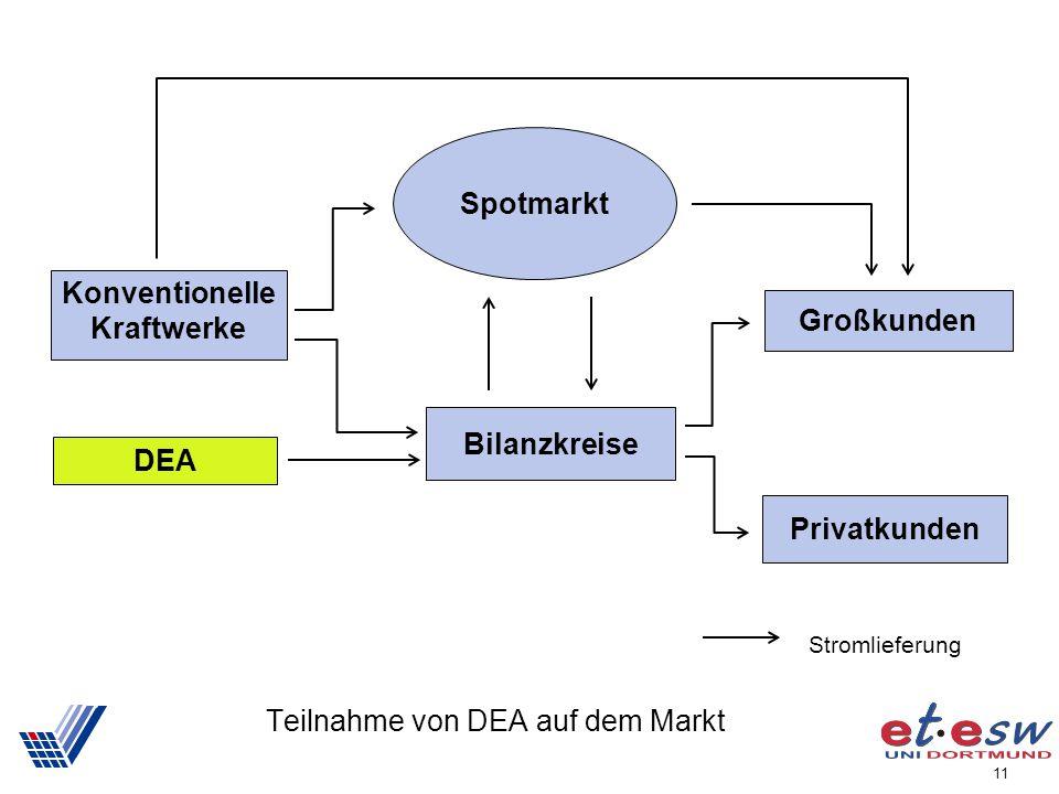 Teilnahme von DEA auf dem Markt