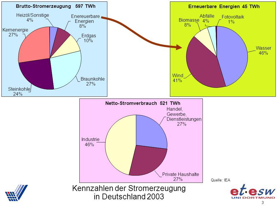 Kennzahlen der Stromerzeugung in Deutschland 2003