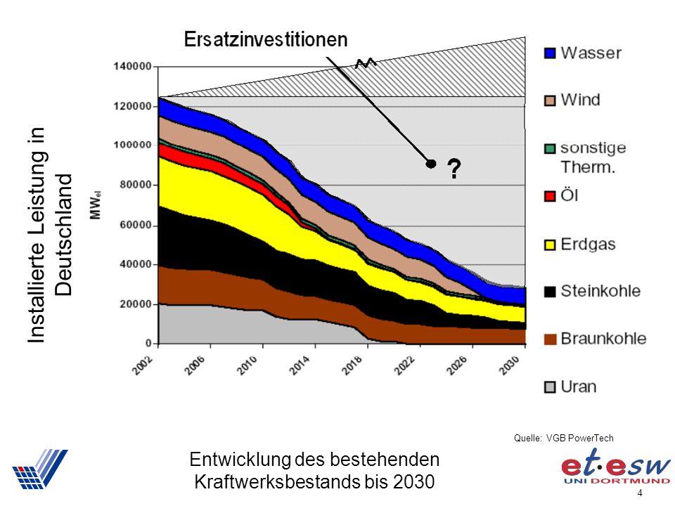 Entwicklung des bestehenden Kraftwerksbestands bis 2030