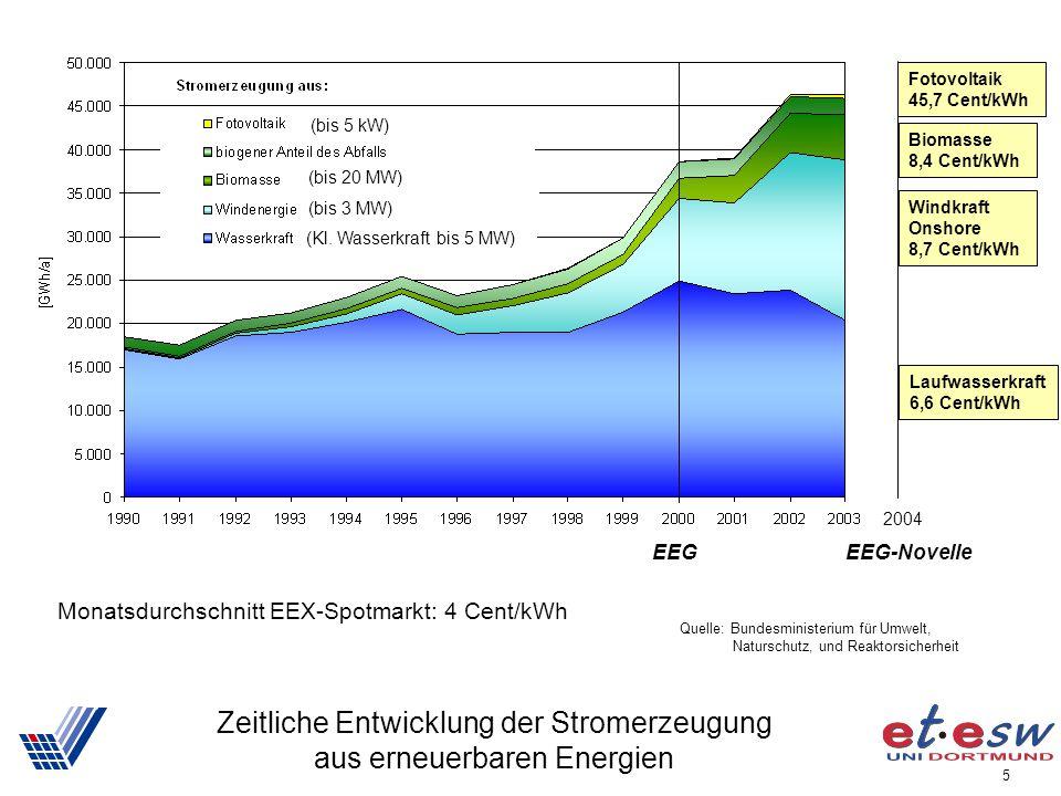 Zeitliche Entwicklung der Stromerzeugung aus erneuerbaren Energien