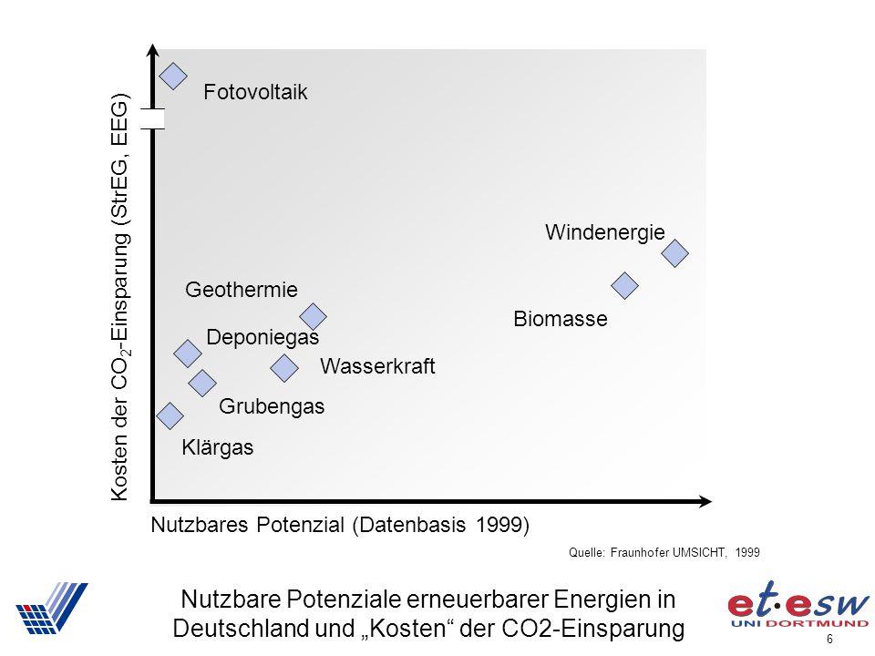 Nutzbares Potenzial (Datenbasis 1999)