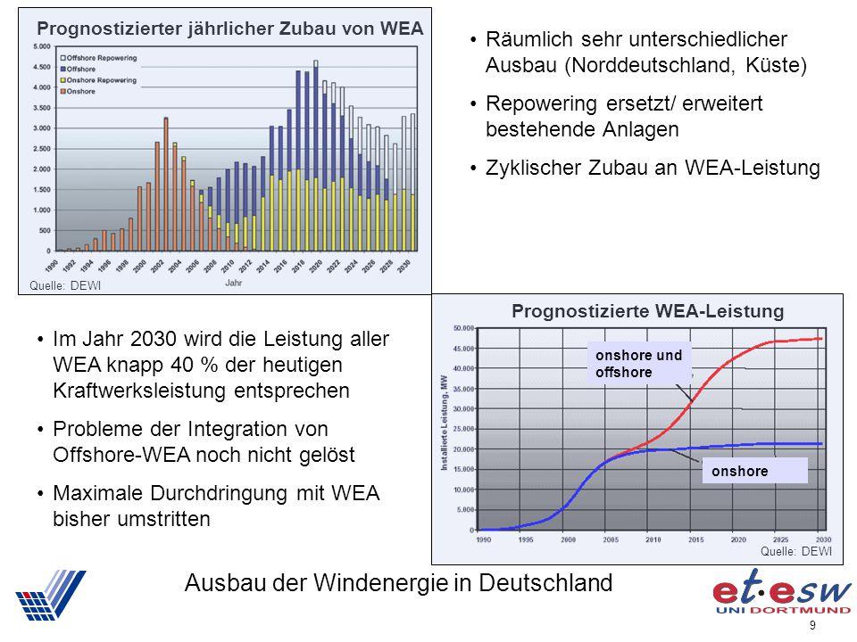 Ausbau der Windenergie in Deutschland