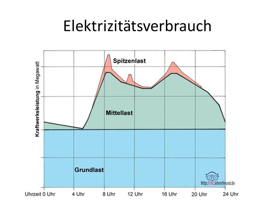 Elektrizitätsverbrauch