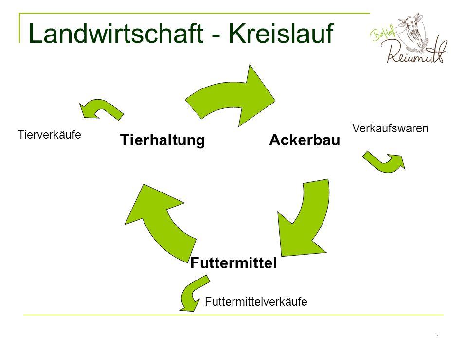 Landwirtschaft - Kreislauf